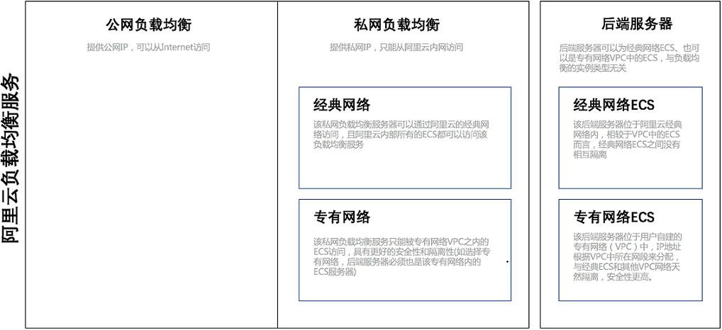 阿里云SLB负载均衡公网类型和私网类型区别