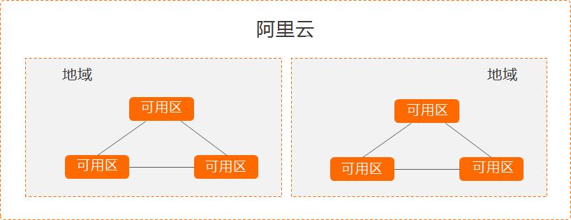 阿里云服务器地域节点和可用区测试IP及Ping值延迟测速表